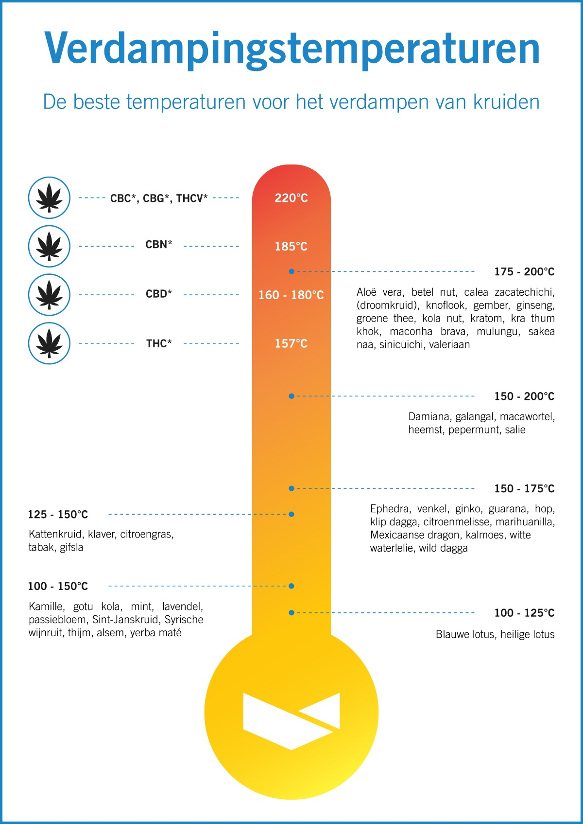 vape temperatures infographic